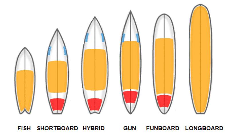 Различные виды досок для серфинга - дизайн досок для серфинга